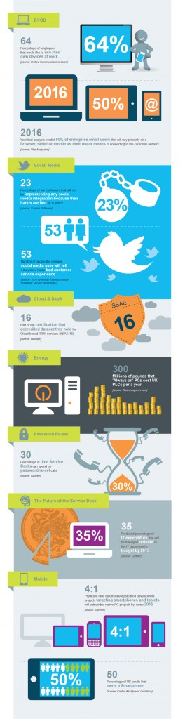 2012 Service desk industry inforgraphic