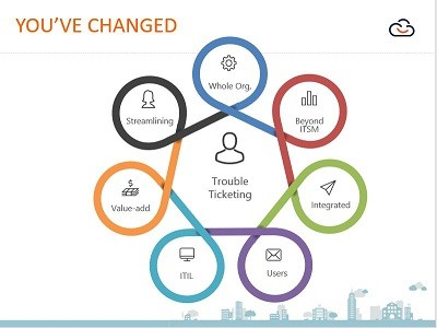 ITSM Integration and Change Adds Value to IT Service Management
