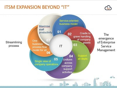 ESM the expansion of ITSM