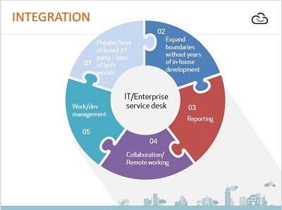 Why ITSM Integration is critical